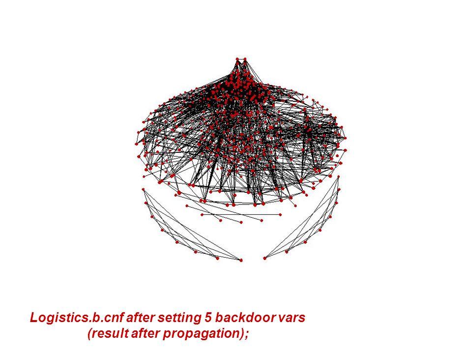 Logistics.b.cnf after setting 5 backdoor vars (result after propagation);