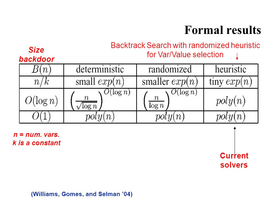 Formal results (Williams, Gomes, and Selman 04) Current solvers Size backdoor n = num.