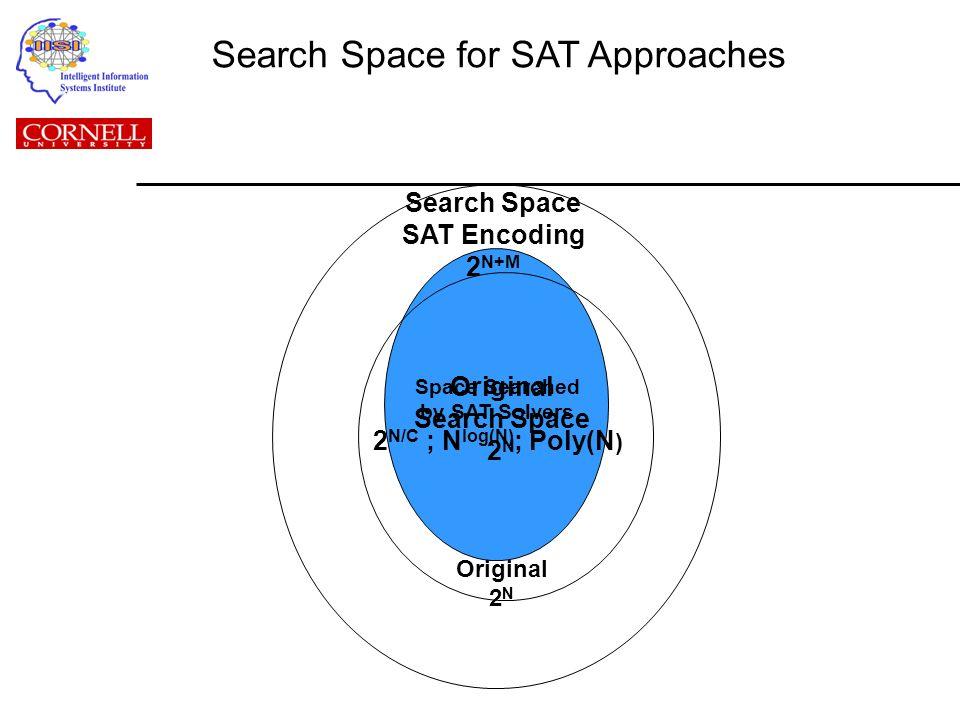 Original Search Space 2 N Search Space SAT Encoding 2 N+M Space Searched by SAT Solvers 2 N/C ; N log(N) ; Poly(N ) Original 2 N Search Space for SAT Approaches