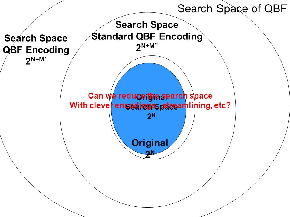 Original Search Space 2 N Search Space QBF Encoding 2 N+M Can we reduce the search space With clever encodings, streamlining, etc.