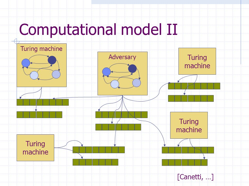 Computational model II [Canetti, …] Turing machine Adversary