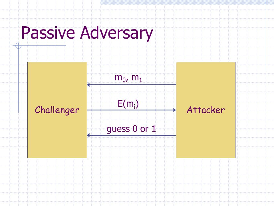 Passive Adversary ChallengerAttacker m 0, m 1 E(m i ) guess 0 or 1