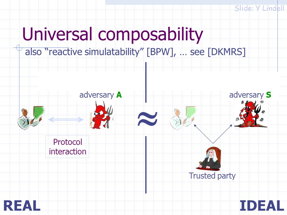 IDEALREAL Trusted party Protocol interaction For every real adversary A there exists an adversary S Universal composability also reactive simulatability [BPW], … see [DKMRS] Slide: Y Lindell