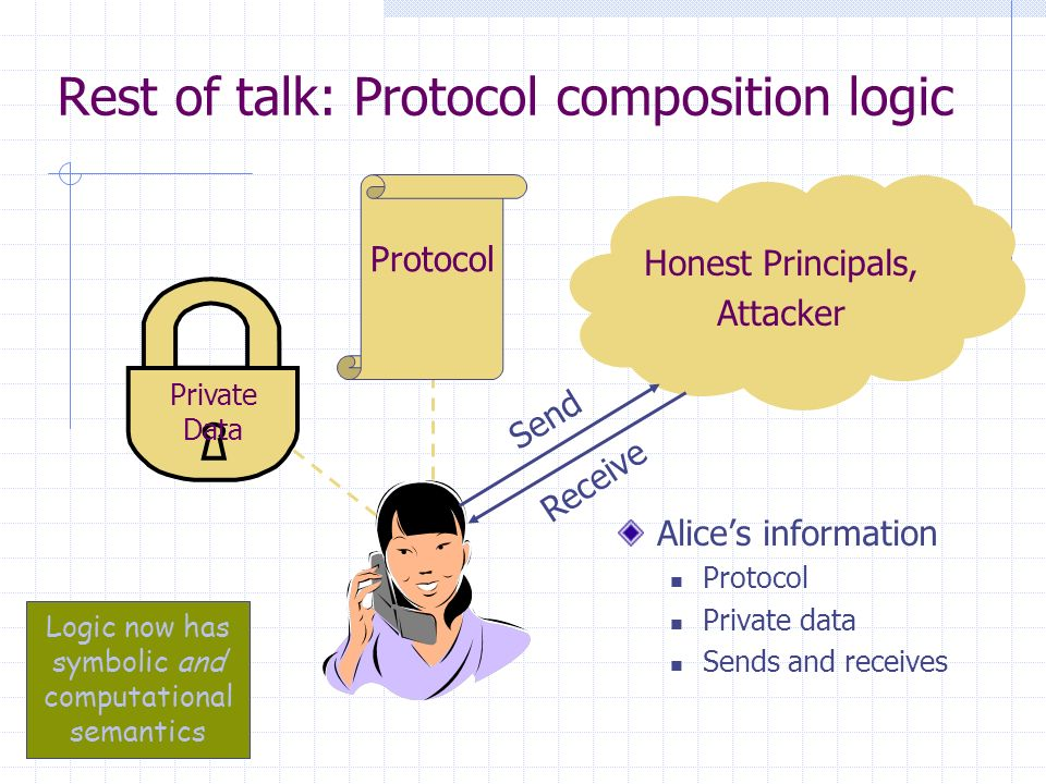 Rest of talk: Protocol composition logic Alices information Protocol Private data Sends and receives Honest Principals, Attacker Send Receive Protocol Private Data Logic now has symbolic and computational semantics