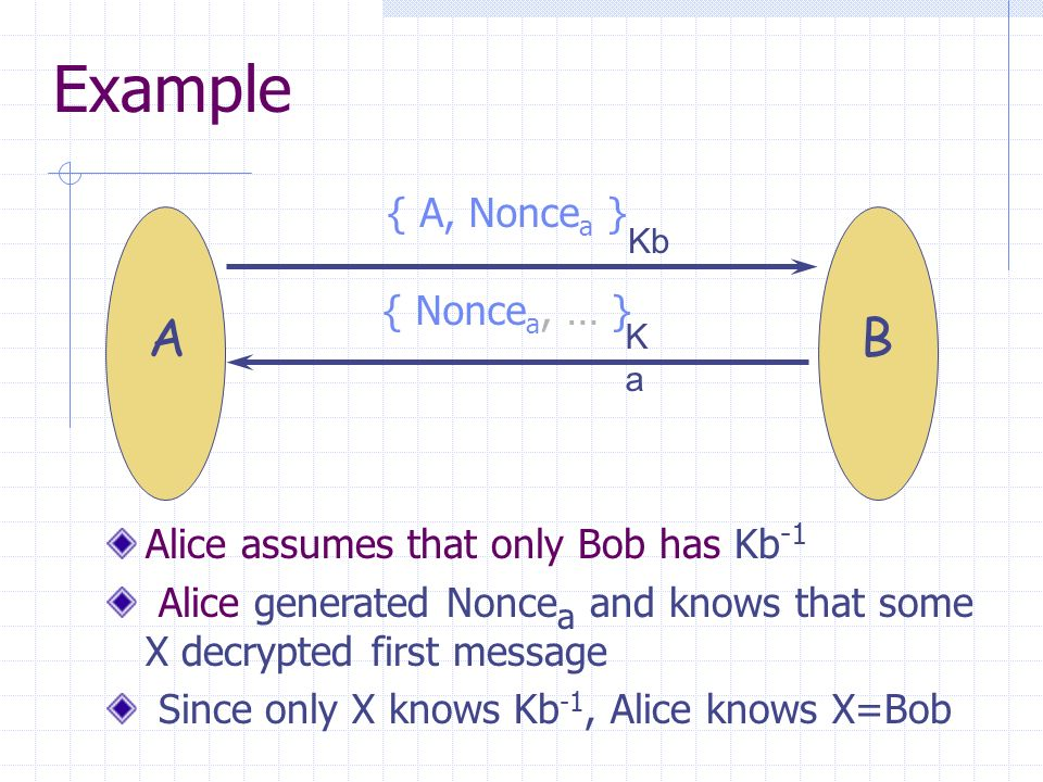 Example { A, Nonce a } { Nonce a, … } KaKa Kb AB Alice assumes that only Bob has Kb -1 Alice generated Nonce a and knows that some X decrypted first message Since only X knows Kb -1, Alice knows X=Bob