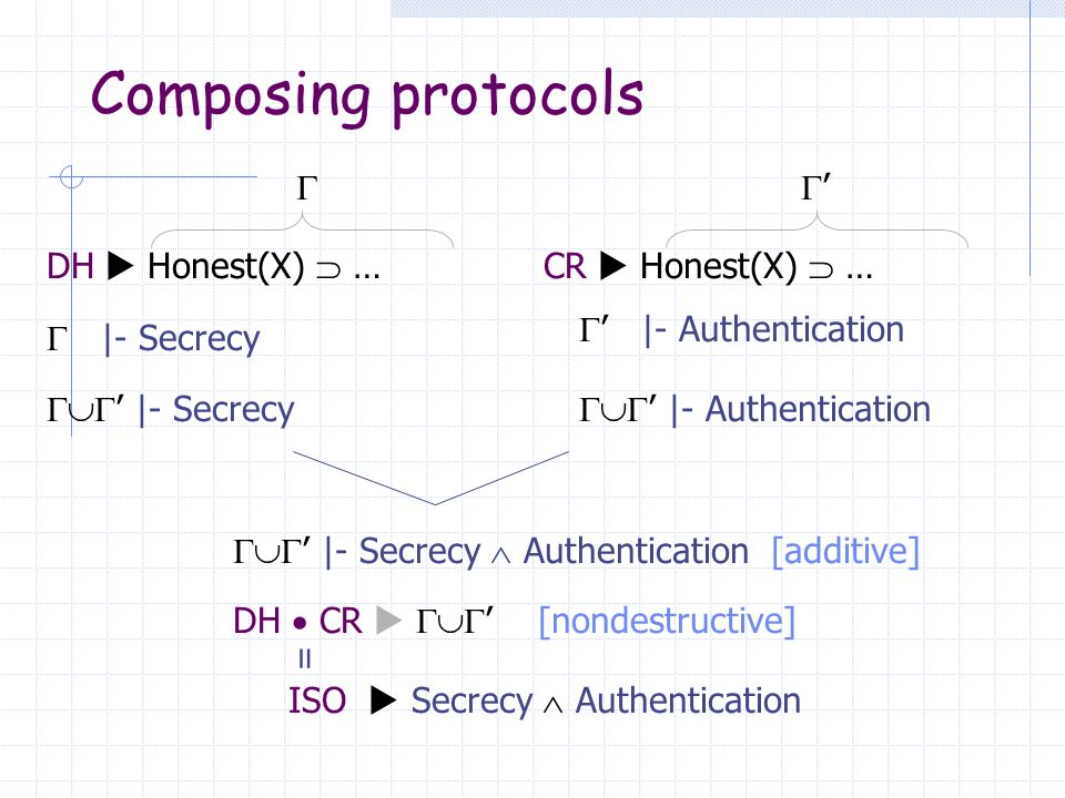Composing protocols DH Honest(X) … |- Secrecy |- Authentication |- Secrecy |- Authentication |- Secrecy Authentication [additive] DH CR [nondestructive] ISO Secrecy Authentication = CR Honest(X) …