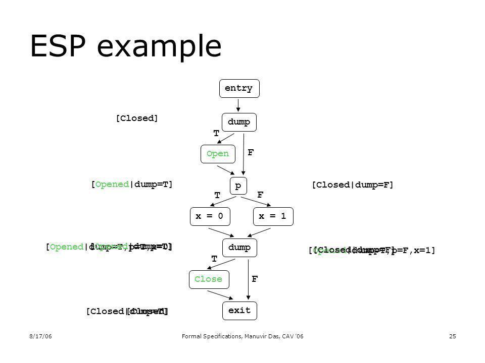 8/17/06Formal Specifications, Manuvir Das, CAV 0625 ESP example [Opened dump=T] [Closed] [Closed dump=T] [Closed dump=F] [Opened dump=T,p=T,x=0] [Opened dump=T,p=F,x=1] [Opened dump=T] [Closed dump=F] [Closed] entry dump p x = 0x = 1 Open Close exit dump T T T F F F