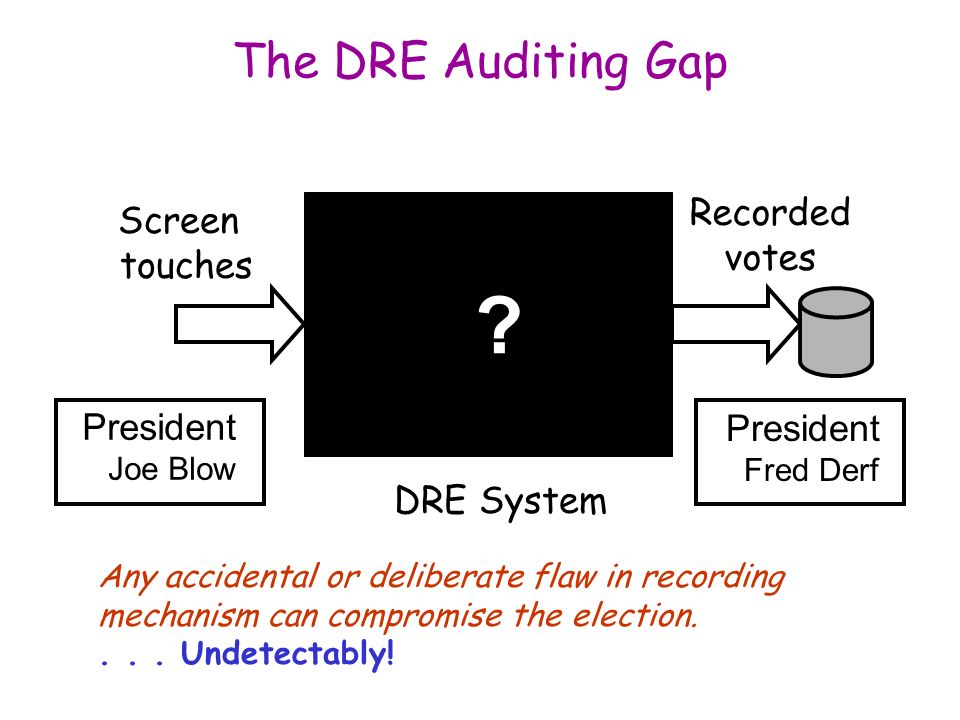 The DRE Auditing Gap Screen touches Recorded votes DRE System .