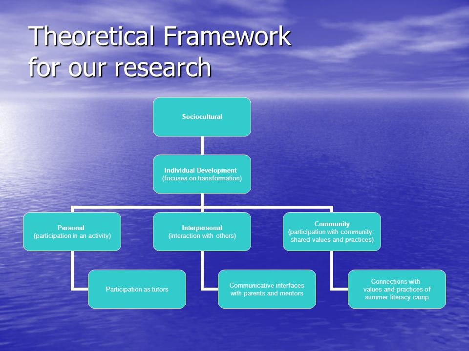 Theoretical Framework for our research Sociocultural Individual Development (focuses on transformation) Personal (participation in an activity) Partic
