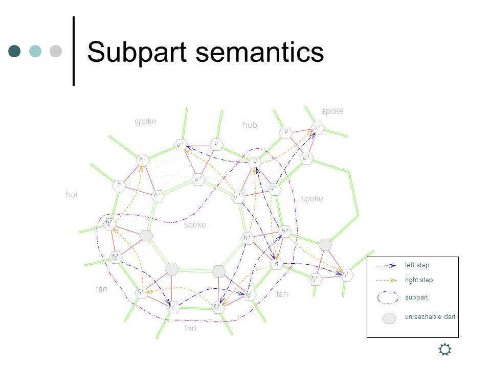 Subpart semantics