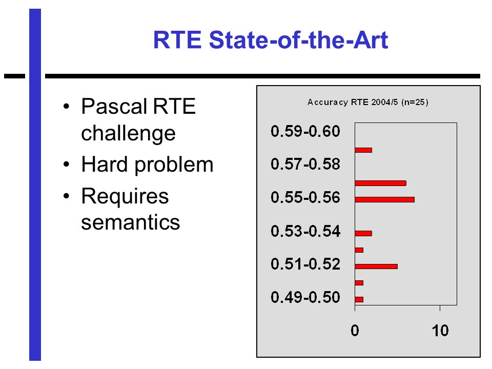 RTE State-of-the-Art Pascal RTE challenge Hard problem Requires semantics