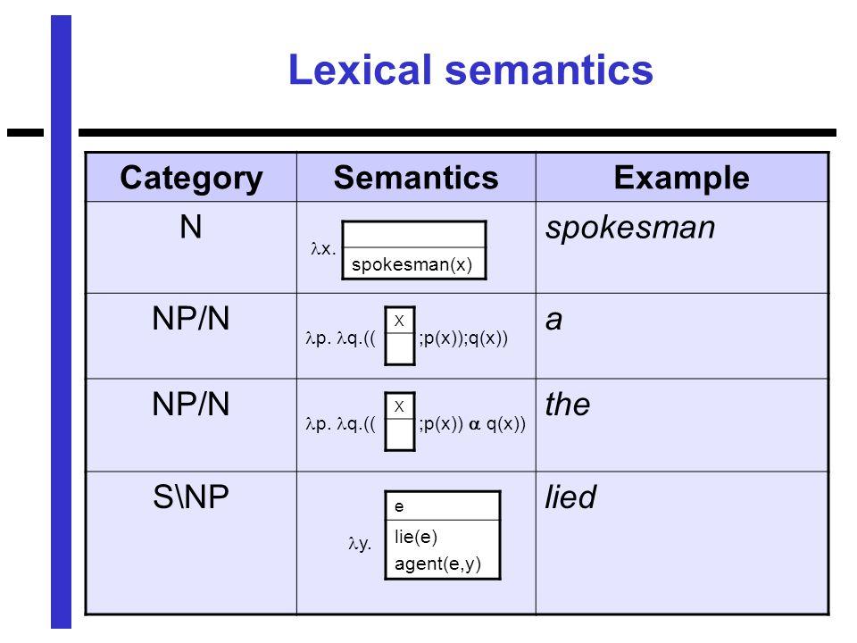 Lexical semantics CategorySemanticsExample N x. spokesman NP/N p.