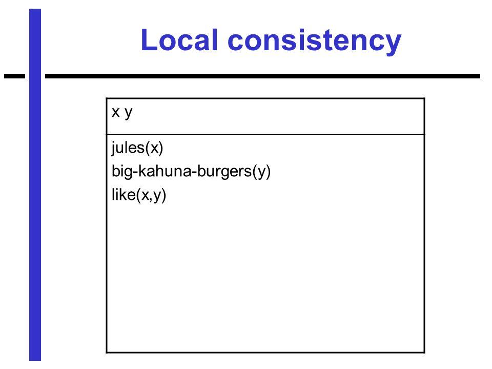 x y jules(x) big-kahuna-burgers(y) like(x,y) Local consistency