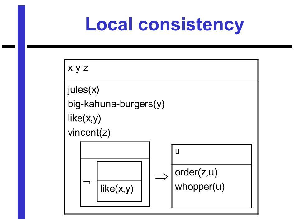 x y z jules(x) big-kahuna-burgers(y) like(x,y) vincent(z) u order(z,u) whopper(u) Local consistency like(x,y)