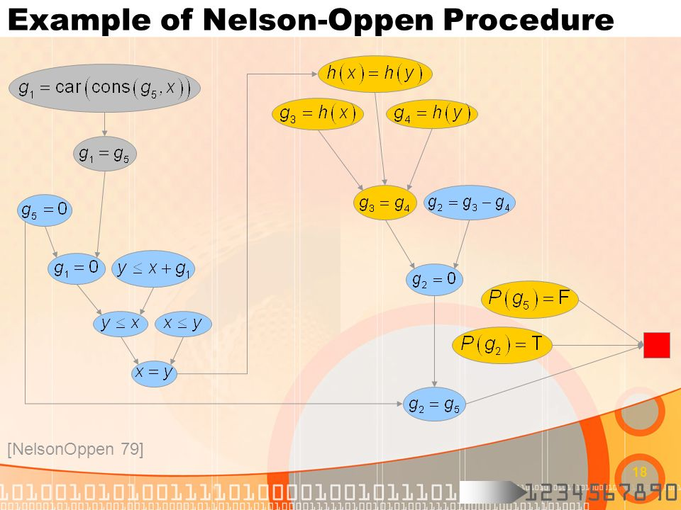1234567890 18 Example of Nelson-Oppen Procedure [NelsonOppen 79]