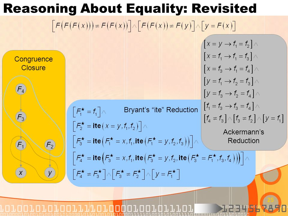 1234567890 25 Bryants ite Reduction Reasoning About Equality: Revisited Congruence Closure xy F1F1 F4F4 F3F3 F2F2 Ackermanns Reduction