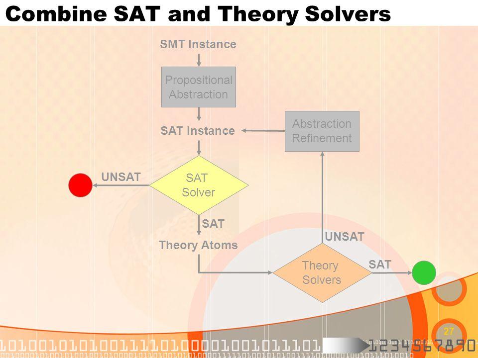 1234567890 27 Combine SAT and Theory Solvers SAT UNSAT SMT Instance SAT Solver Propositional Abstraction SAT Instance SAT Theory Atoms Theory Solvers Abstraction Refinement UNSAT