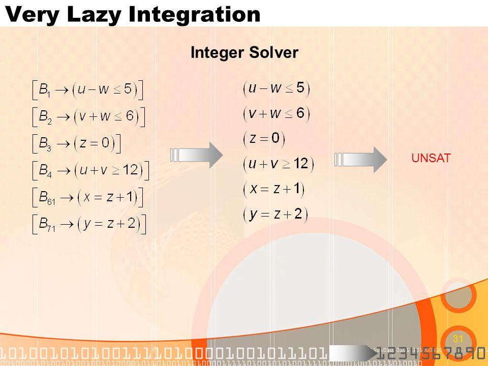 1234567890 31 Very Lazy Integration Integer Solver UNSAT