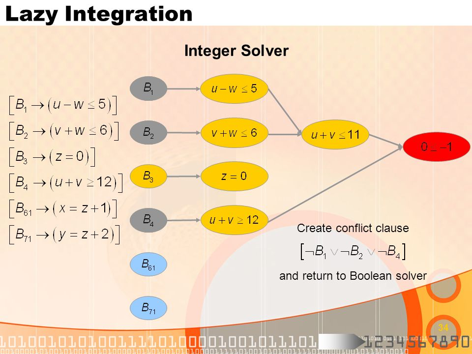 1234567890 34 Lazy Integration Integer Solver Create conflict clause and return to Boolean solver