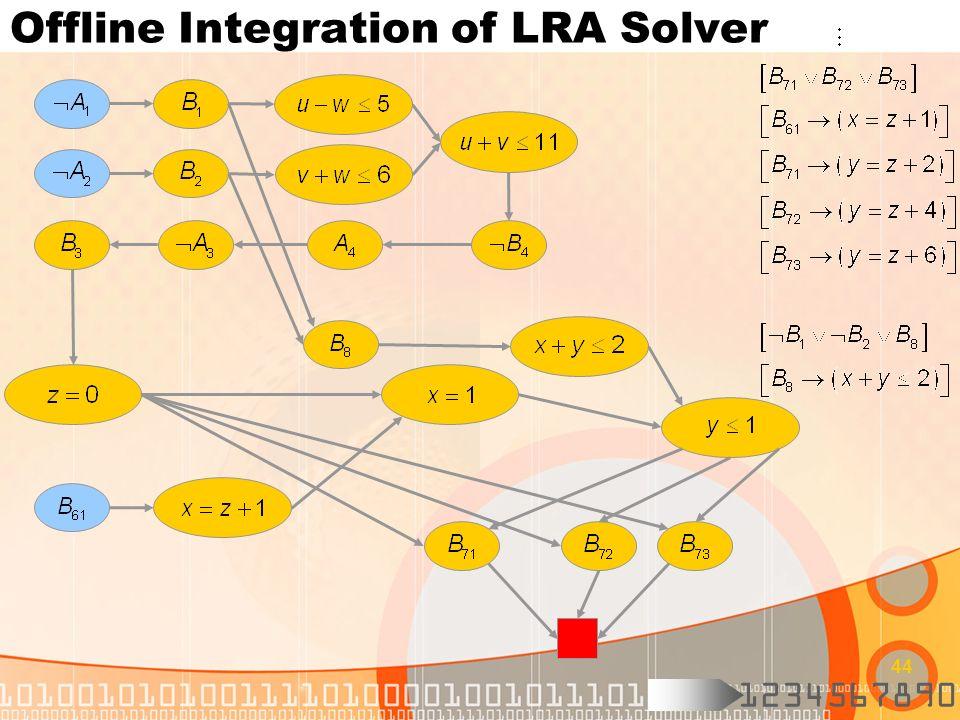 1234567890 44 Offline Integration of LRA Solver