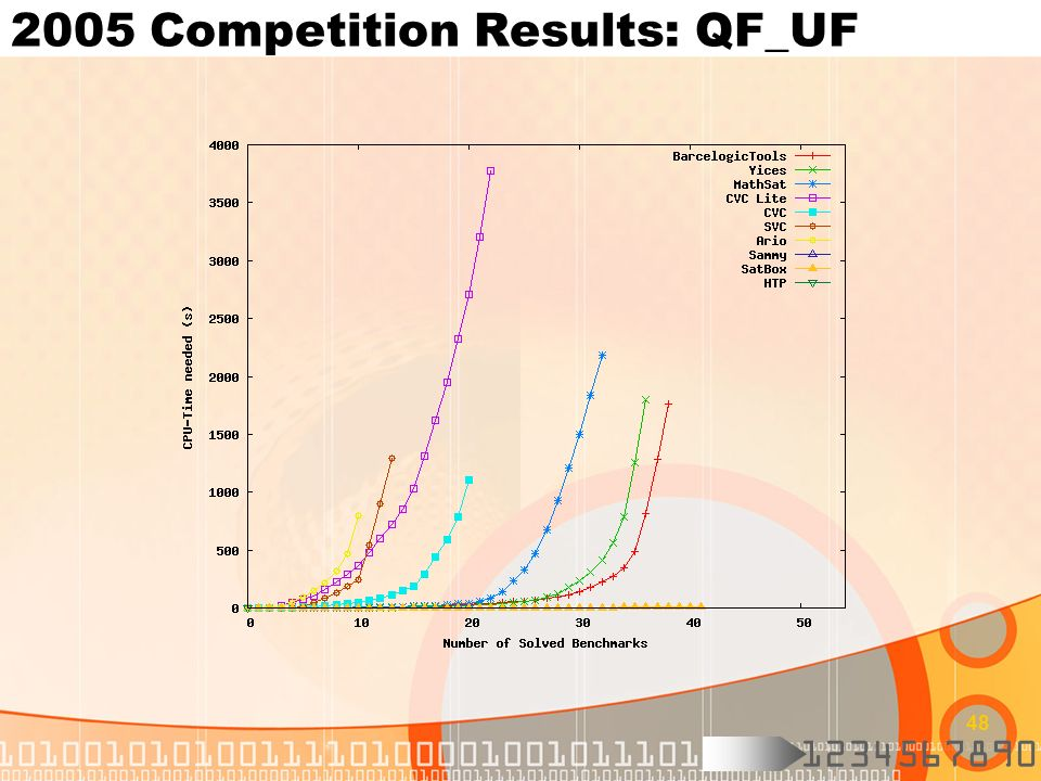 1234567890 48 2005 Competition Results: QF_UF