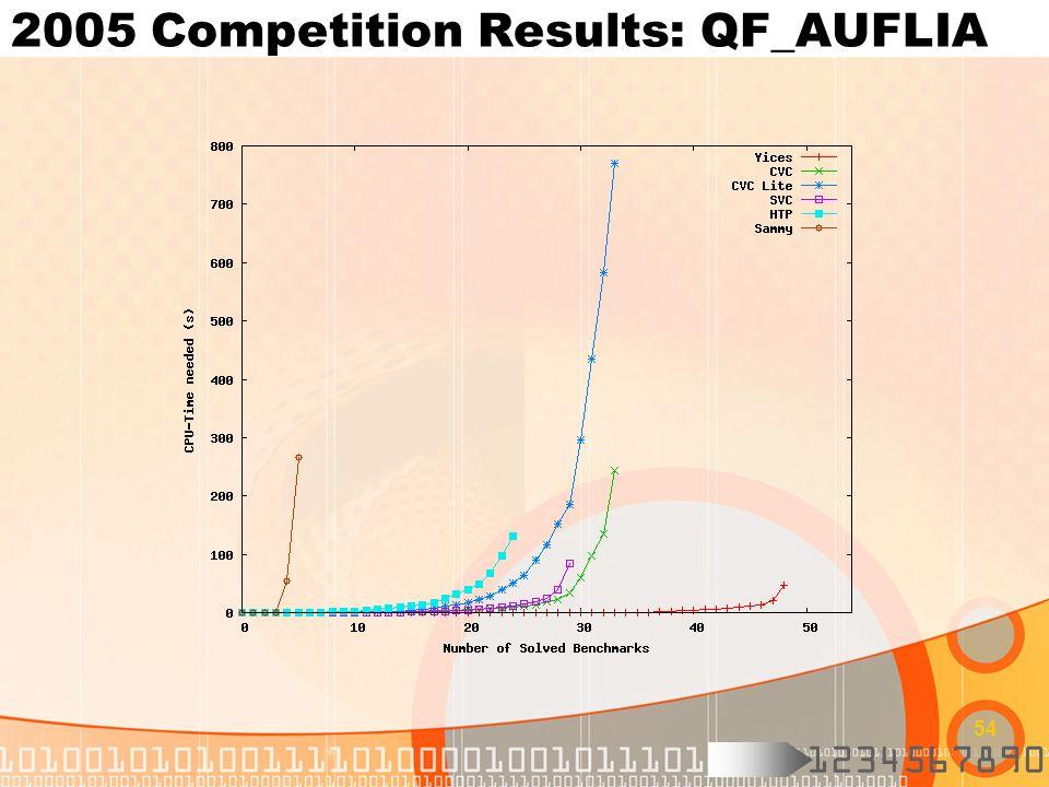 1234567890 54 2005 Competition Results: QF_AUFLIA