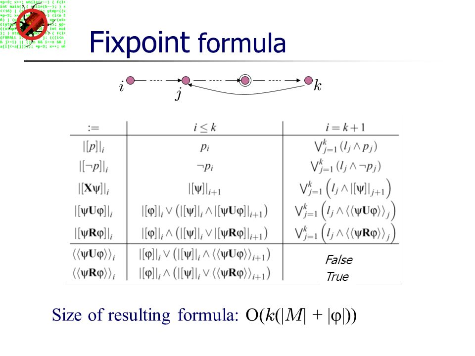 Fixpoint formula Size of resulting formula: O( k (| M | + | |)) i k False True j