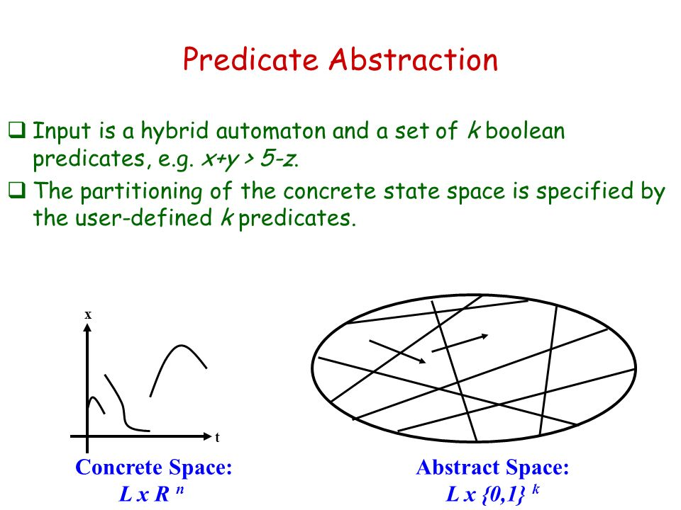 Predicate Abstraction Input is a hybrid automaton and a set of k boolean predicates, e.g. x+y > 5-z. The partitioning of the concrete state space is s