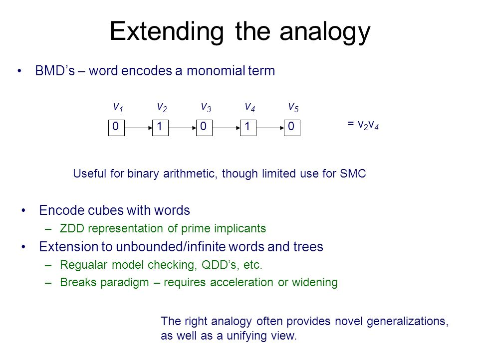 Extending the analogy BMDs – word encodes a monomial term 01010 v1v1 v2v2 v3v3 v4v4 v5v5 = v 2 v 4 Useful for binary arithmetic, though limited use for SMC Encode cubes with words –ZDD representation of prime implicants Extension to unbounded/infinite words and trees –Regualar model checking, QDDs, etc.