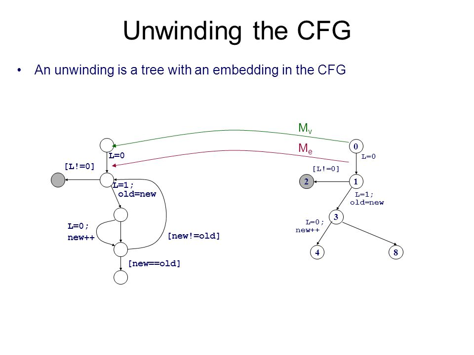 Unwinding the CFG An unwinding is a tree with an embedding in the CFG L=0 L=1; old=new [L!=0] L=0; new++ [new==old] [new!=old] 8 0 12 3 4 L=0 L=1; old=new [L!=0] L=0; new++ MvMv MeMe