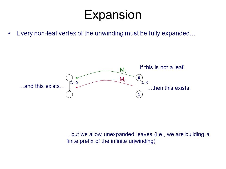 Expansion Every non-leaf vertex of the unwinding must be fully expanded...