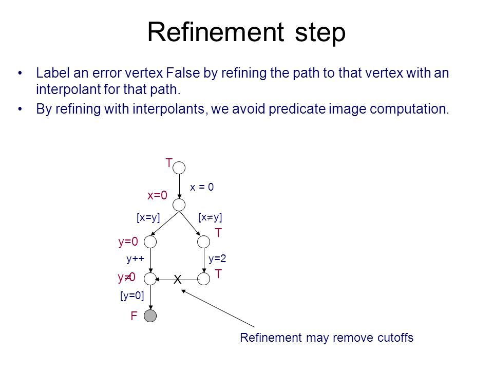 Refinement step Label an error vertex False by refining the path to that vertex with an interpolant for that path.
