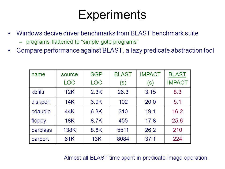 Experiments Windows decive driver benchmarks from BLAST benchmark suite –programs flattened to simple goto programs Compare performance against BLAST, a lazy predicate abstraction tool namesource LOC SGP LOC BLAST (s) IMPACT (s) BLAST IMPACT kbfiltr12K2.3K26.33.158.3 diskperf14K3.9K10220.05.1 cdaudio44K6.3K31019.116.2 floppy18K8.7K45517.825.6 parclass138K8.8K551126.2210 parport61K13K808437.1224 Almost all BLAST time spent in predicate image operation.