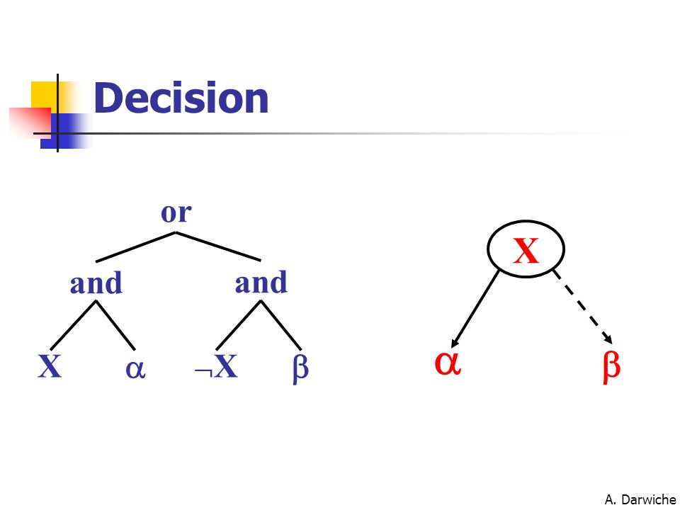 A. Darwiche X X and or and X Decision