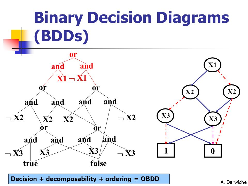 A. Darwiche X1 X2 X3 1 0 or and X1 or and X2 and X3 or truefalse Binary Decision Diagrams (BDDs) Decision + decomposability + ordering = OBDD