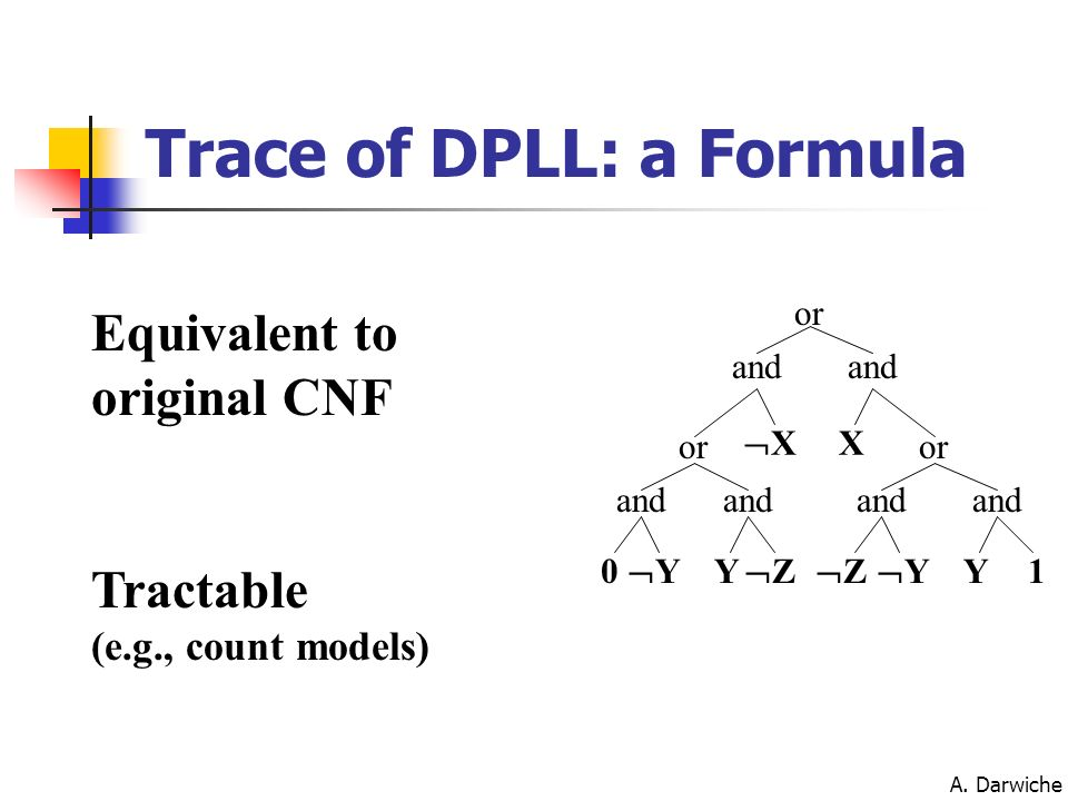 A. Darwiche X or X and Y Y0 or Y Y and or 1 Z Z Equivalent to original CNF Tractable (e.g., count models) Trace of DPLL: a Formula