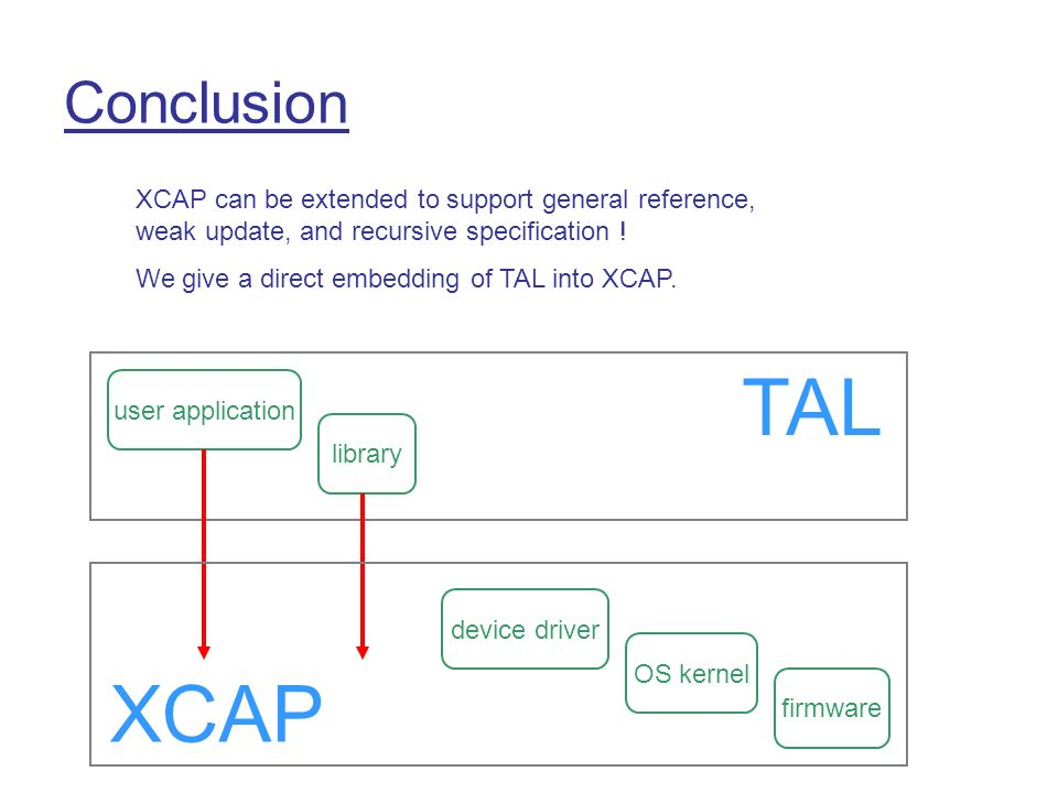 Conclusion user application library TAL device driver OS kernel firmware XCAP XCAP can be extended to support general reference, weak update, and recursive specification .
