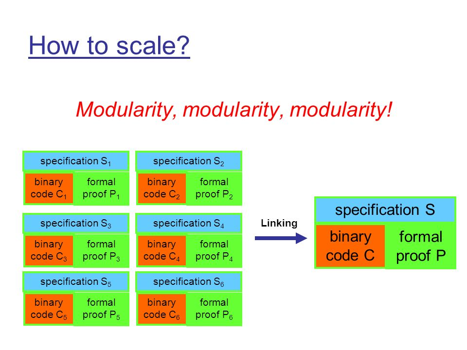How to scale. Modularity, modularity, modularity.