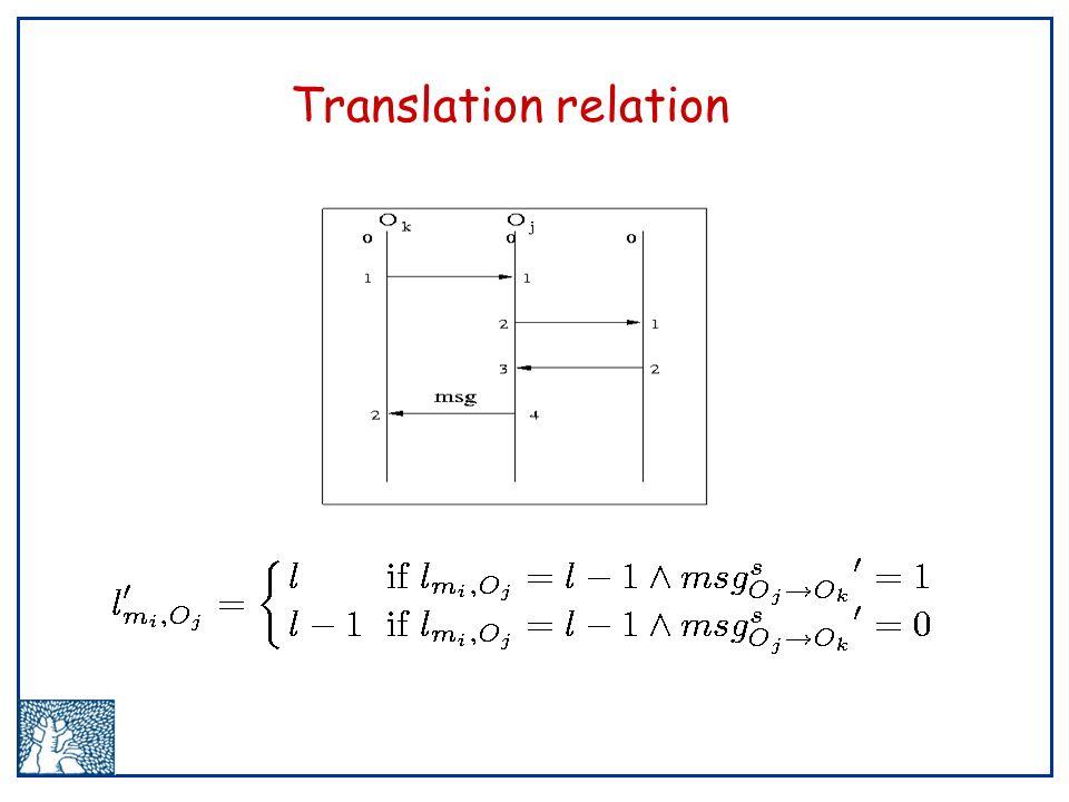 Translation relation