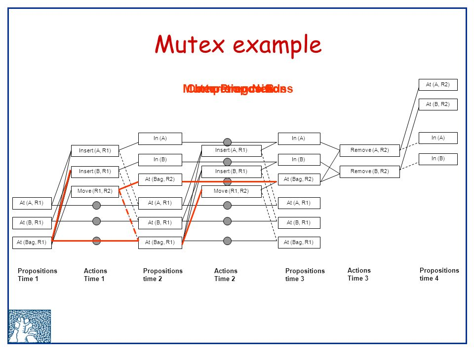 Mutex example Move (R1, R2) Insert (B, R1) Insert (A, R1) At (A, R1) At (B, R1) At (Bag, R1) In (A) In (B) At (Bag, R2) At (A, R1) At (B, R1) At (Bag, R1) Move (R1, R2) Insert (B, R1) Insert (A, R1) At (A, R1) At (B, R1) At (Bag, R1) In (A) In (B) At (Bag, R2) Remove (B, R2) Remove (A, R2) At (A, R2) At (B, R2) In (A) In (B) Propositions Time 1 Actions Time 1 Propositions time 2 Actions Time 2 Propositions time 3 Actions Time 3 Propositions time 4 Interference AInterference BMutex PropositionsCompeting Needs