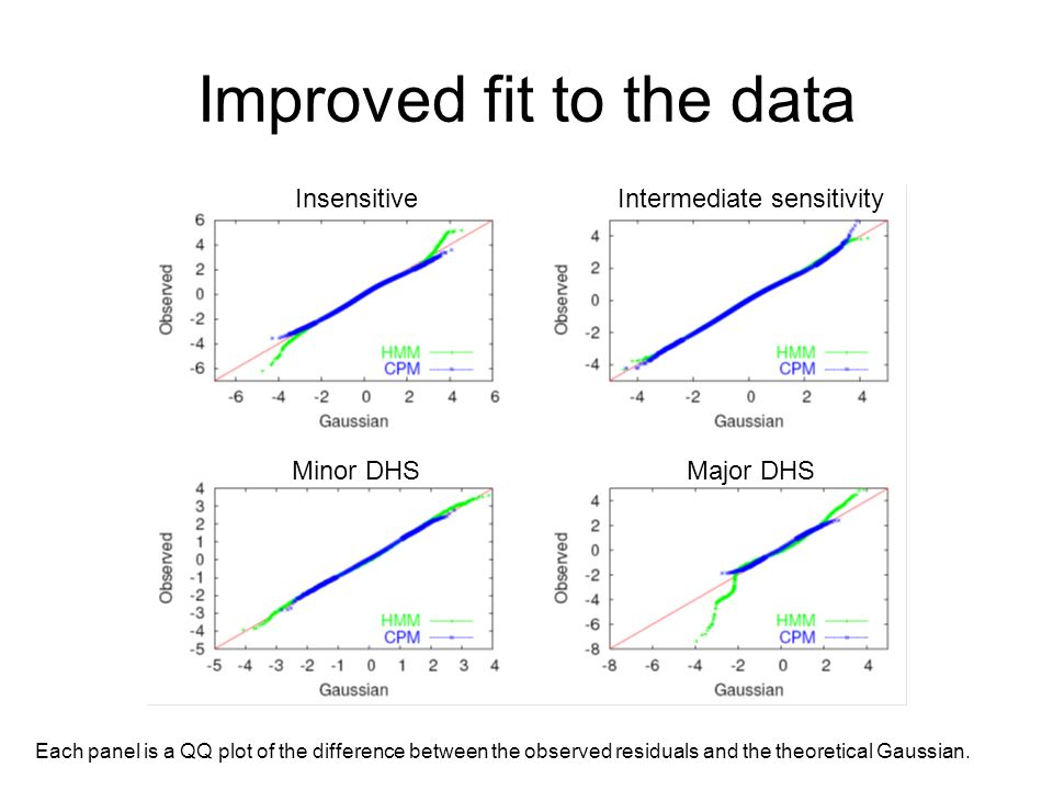 Improved fit to the data Each panel is a QQ plot of the difference between the observed residuals and the theoretical Gaussian. InsensitiveIntermediat
