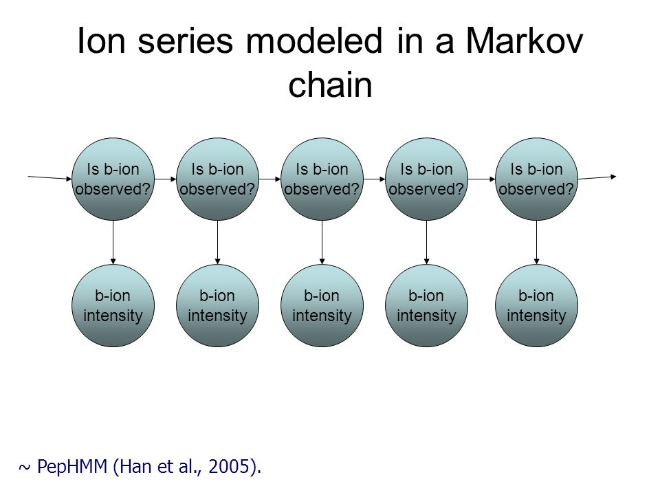 Ion series modeled in a Markov chain Is b-ion observed? b-ion intensity Is b-ion observed? b-ion intensity Is b-ion observed? b-ion intensity Is b-ion
