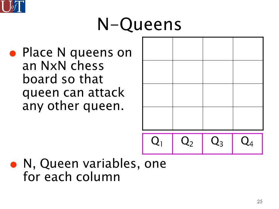 25 N-Queens Place N queens on an NxN chess board so that queen can attack any other queen.