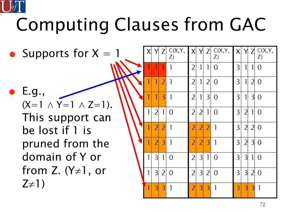72 Computing Clauses from GAC Supports for X = 1 XYZ C(X,Y, Z) XYZ XYZ 111121103110 112121203120 113121303130 121022103210 122122213220 123122313230 131023103310 132023203320 133123313331 E.g., (X=1 ^ Y=1 ^ Z=1).