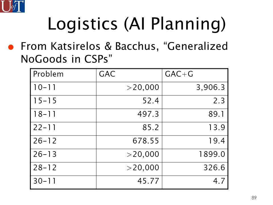 89 Logistics (AI Planning) From Katsirelos & Bacchus, Generalized NoGoods in CSPs ProblemGACGAC+G 10-11>20,0003,906.3 15-1552.42.3 18-11497.389.1 22-1185.213.9 26-12678.5519.4 26-13>20,0001899.0 28-12>20,000326.6 30-1145.774.7