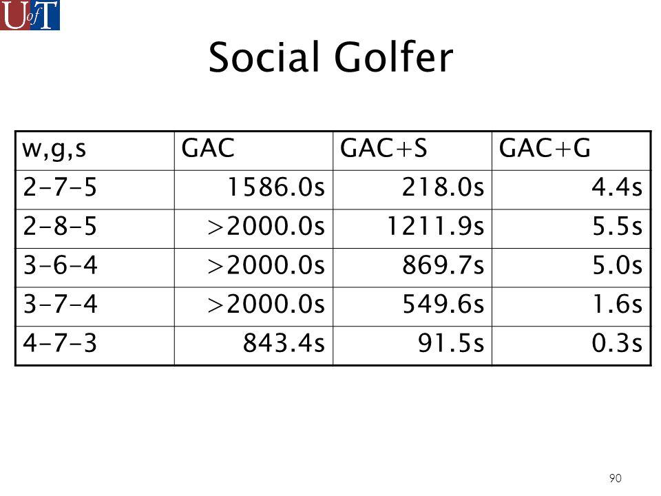 90 Social Golfer w,g,sGACGAC+SGAC+G 2-7-51586.0s218.0s4.4s 2-8-5>2000.0s1211.9s5.5s 3-6-4>2000.0s869.7s5.0s 3-7-4>2000.0s549.6s1.6s 4-7-3843.4s91.5s0.