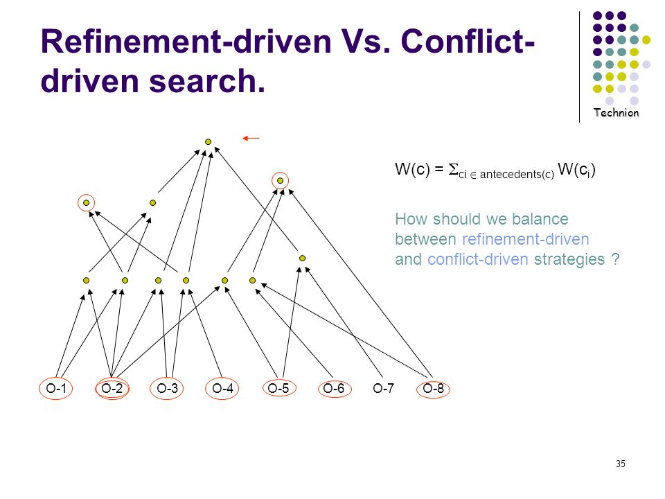 Technion 35 Refinement-driven Vs. Conflict- driven search. O-1O-2O-3O-4O-5O-6O-7O-8 W(c) = ci 2 antecedents(c) W(c i ) How should we balance between r