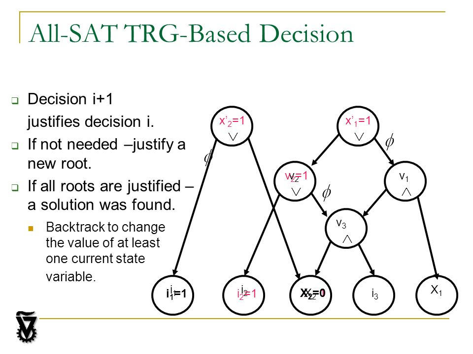 All-SAT TRG-Based Decision Decision i+1 justifies decision i. If not needed –justify a new root. If all roots are justified – a solution was found. x