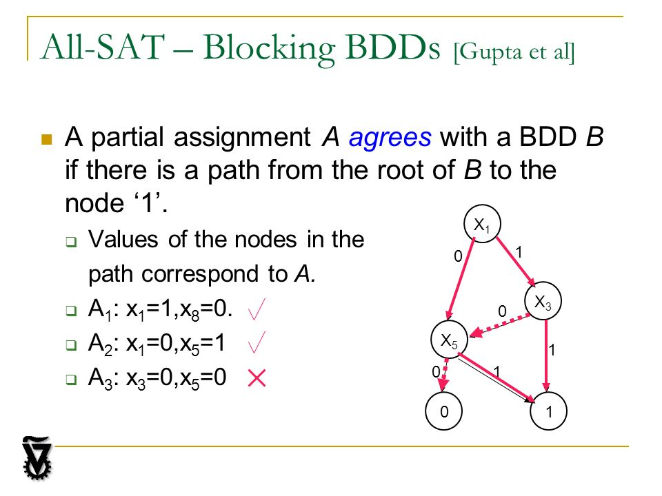 All-SAT – Blocking BDDs [Gupta et al] A partial assignment A agrees with a BDD B if there is a path from the root of B to the node 1. Values of the no