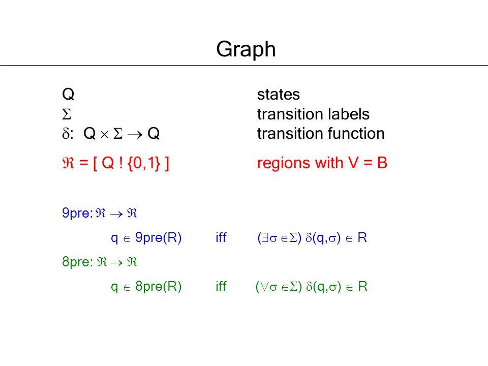 Q states transition labels : Q Q transition function = [ Q .
